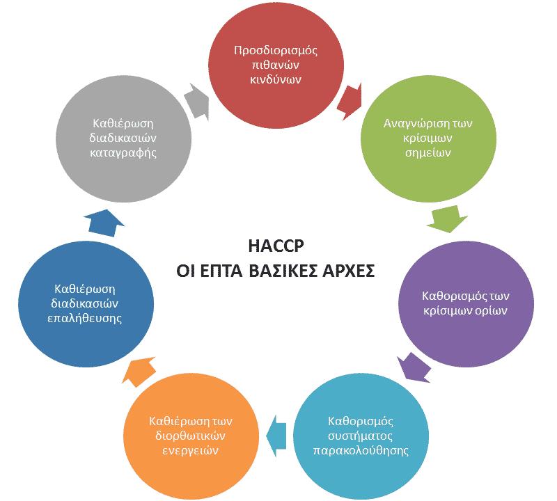 HACCP σε σκυλοτροφές